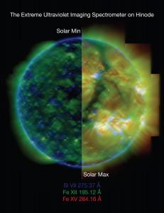 Sun at min and max